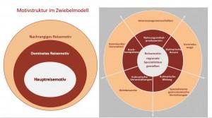Motivstruktur im Zwiebelmodell